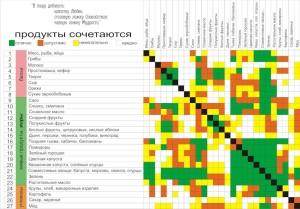 Фото - Таблица совместимости продуктов при раздельном питании